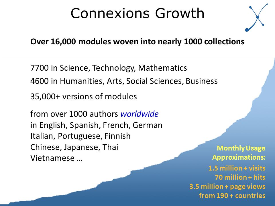Connexions Growth Over 16,000 modules woven into nearly 1000 collections 7700 in Science, Technology, Mathematics 4600 in Humanities, Arts, Social Sciences, Business 35,000+ versions of modules from over 1000 authors worldwide in English, Spanish, French, German Italian, Portuguese, Finnish Chinese, Japanese, Thai Vietnamese … Monthly Usage Approximations: 1.5 million + visits 70 million + hits 3.5 million + page views from 190 + countries