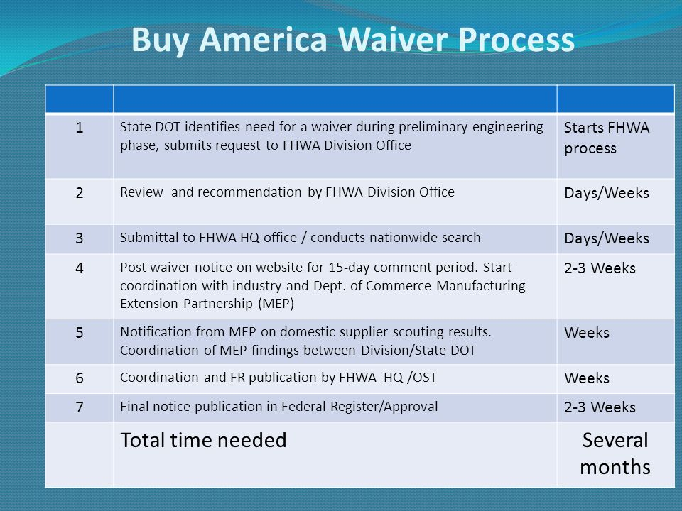 Buy America Waiver Process 1 State DOT identifies need for a waiver during preliminary engineering phase, submits request to FHWA Division Office Star