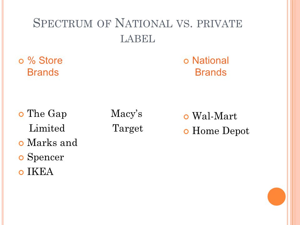 S PECTRUM OF N ATIONAL VS. PRIVATE LABEL % Store Brands The Gap Macys Limited Target Marks and Spencer IKEA National Brands Wal-Mart Home Depot