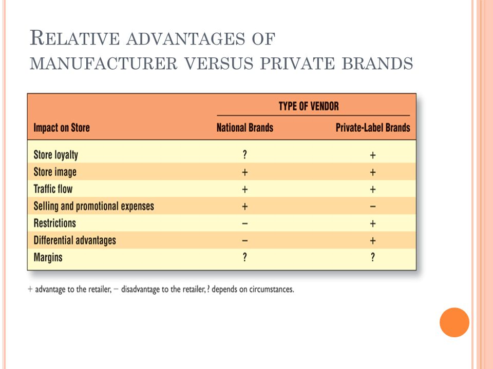 R ELATIVE ADVANTAGES OF MANUFACTURER VERSUS PRIVATE BRANDS
