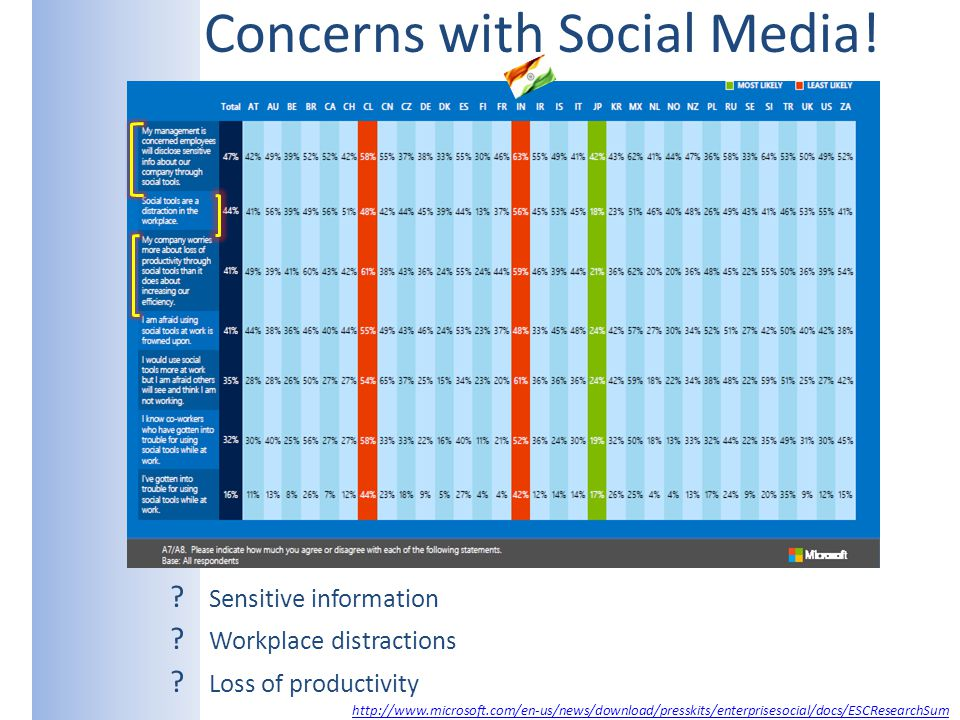 Concerns with Social Media! ? Sensitive information ? Workplace distractions ? Loss of productivity http://www.microsoft.com/en-us/news/download/press
