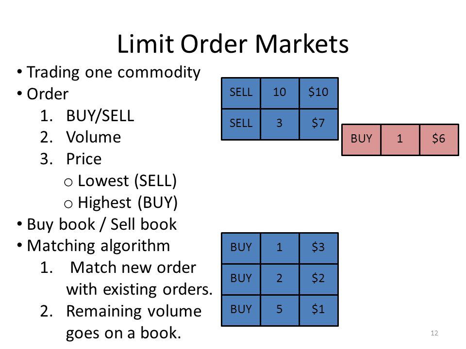 Limit Order Markets Trading one commodity Order 1.BUY/SELL 2.Volume 3.Price o Lowest (SELL) o Highest (BUY) Buy book / Sell book Matching algorithm 1.