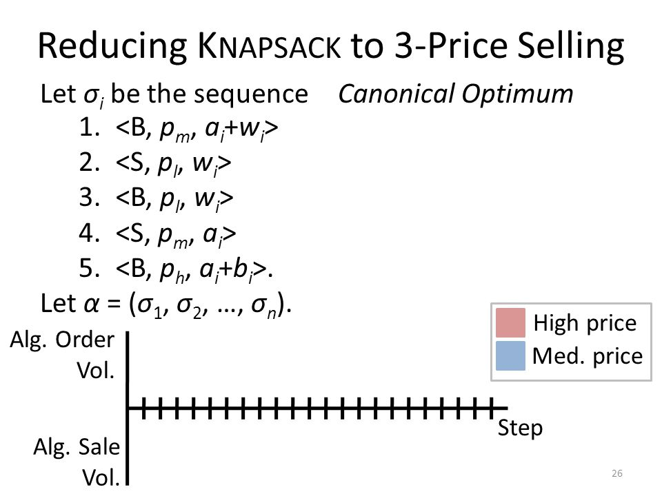 Reducing K NAPSACK to 3-Price Selling Let σ i be the sequence 26 1.