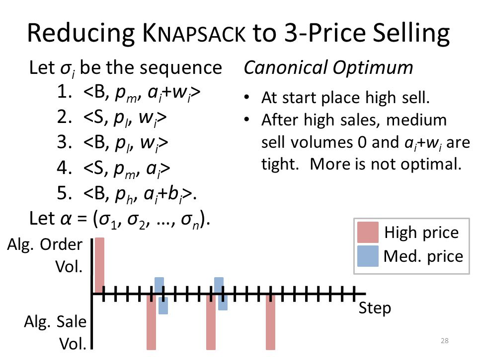 Reducing K NAPSACK to 3-Price Selling Let σ i be the sequence 28 1.