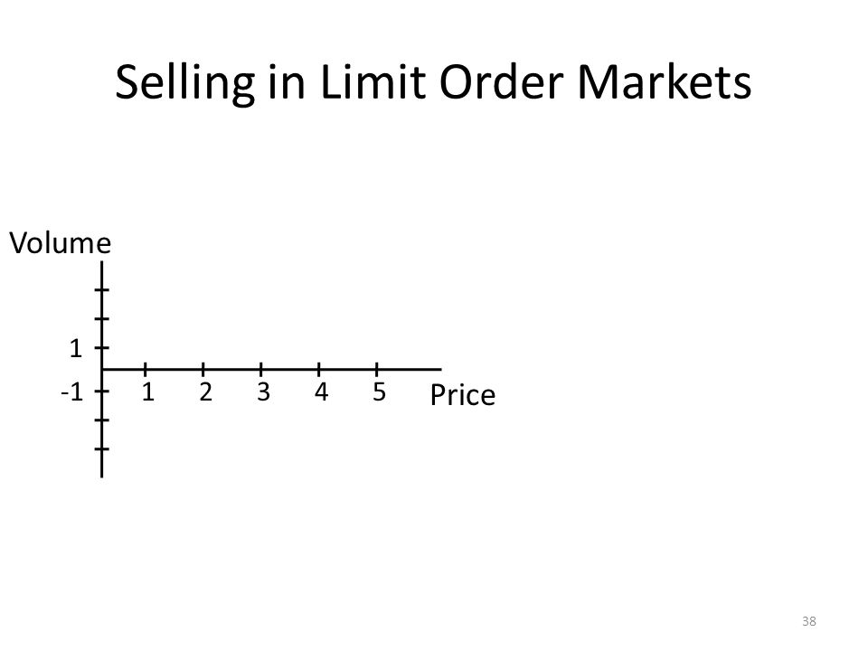 Selling in Limit Order Markets 38 Price Volume 12345 1