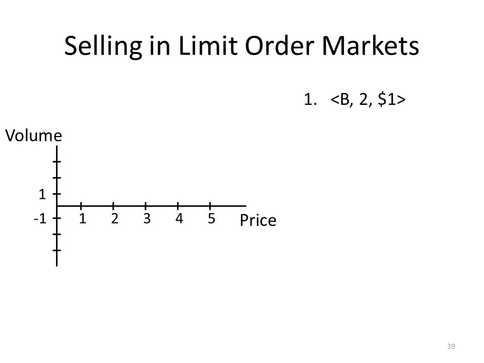 Selling in Limit Order Markets 39 1. Price Volume 12345 1