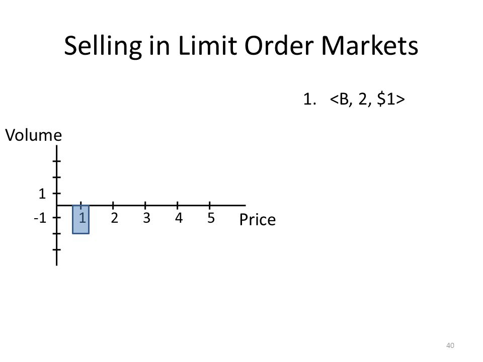 Selling in Limit Order Markets 40 1. Price 12345 1 Volume