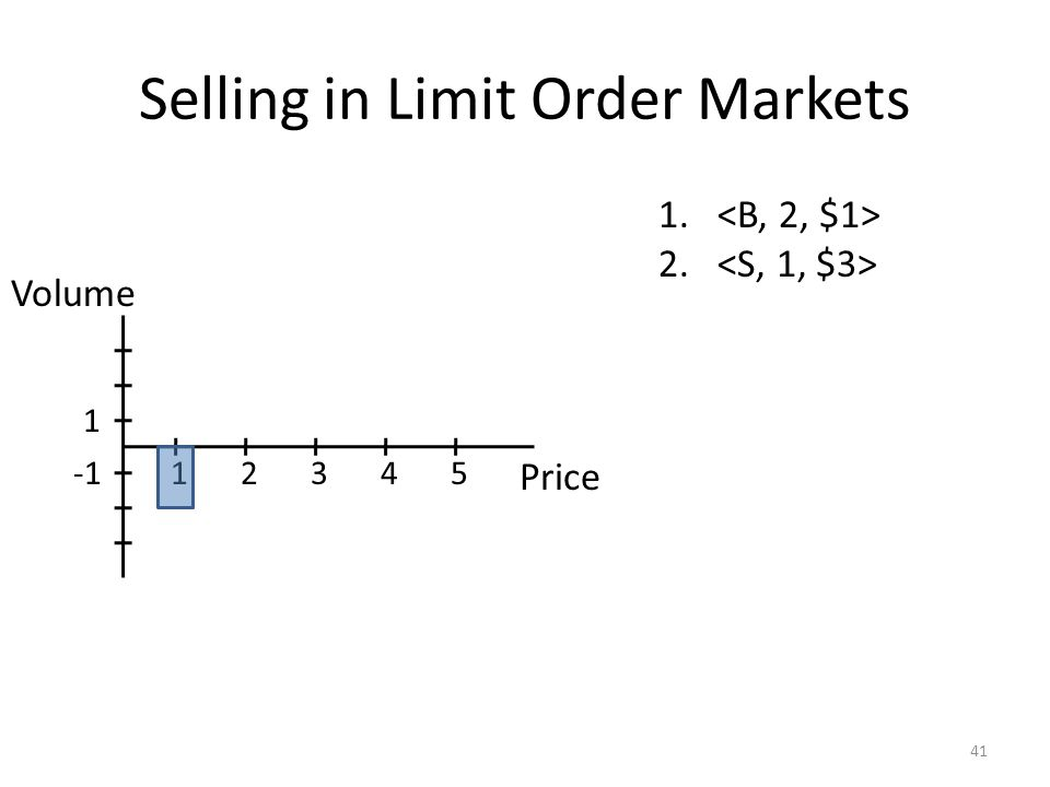 Selling in Limit Order Markets 41 1. 2. Price 12345 1 Volume
