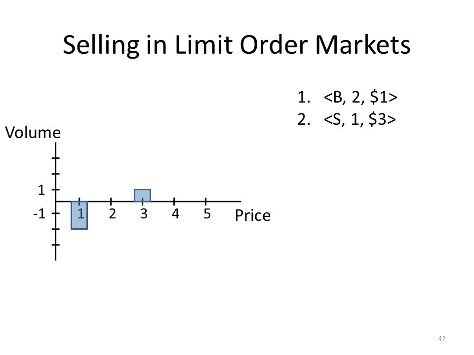 Selling in Limit Order Markets 42 1. 2. Price 12345 1 Volume