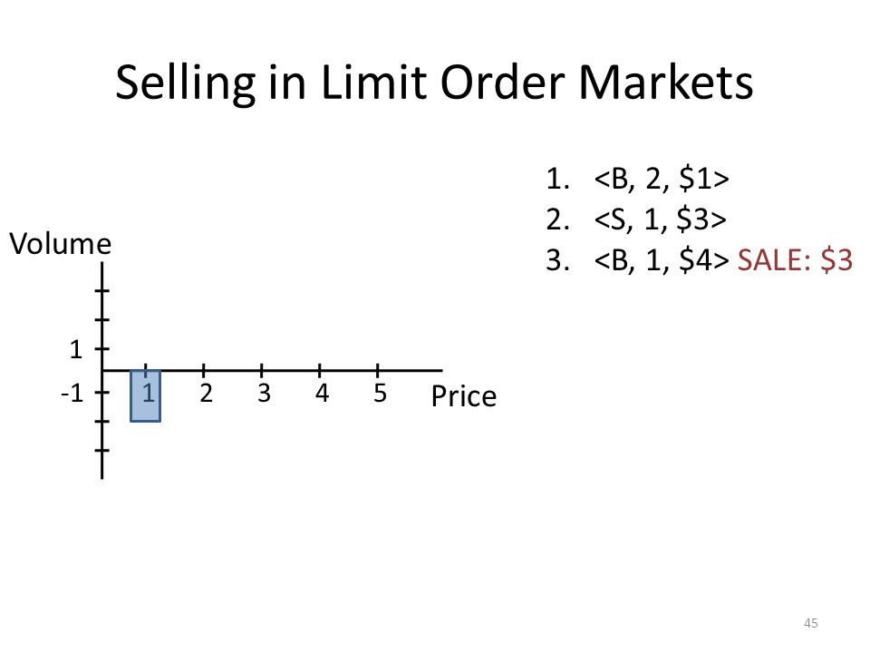 Selling in Limit Order Markets 45 1. 2. 3. SALE: $3 Price 12345 1 Volume