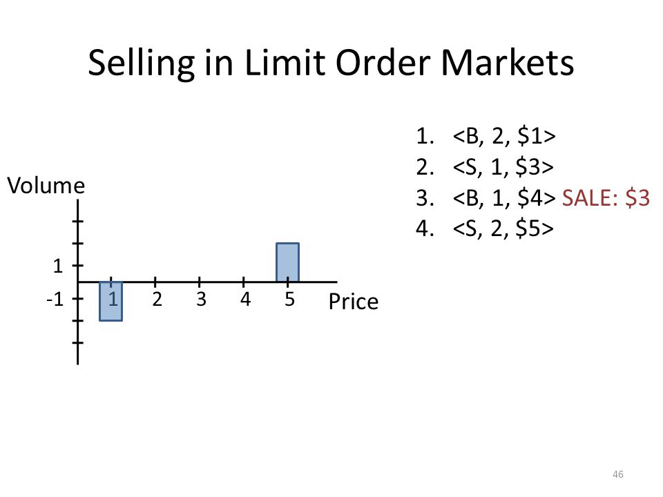 Selling in Limit Order Markets 46 1. 2. 3. SALE: $3 4. Price 12345 1 Volume