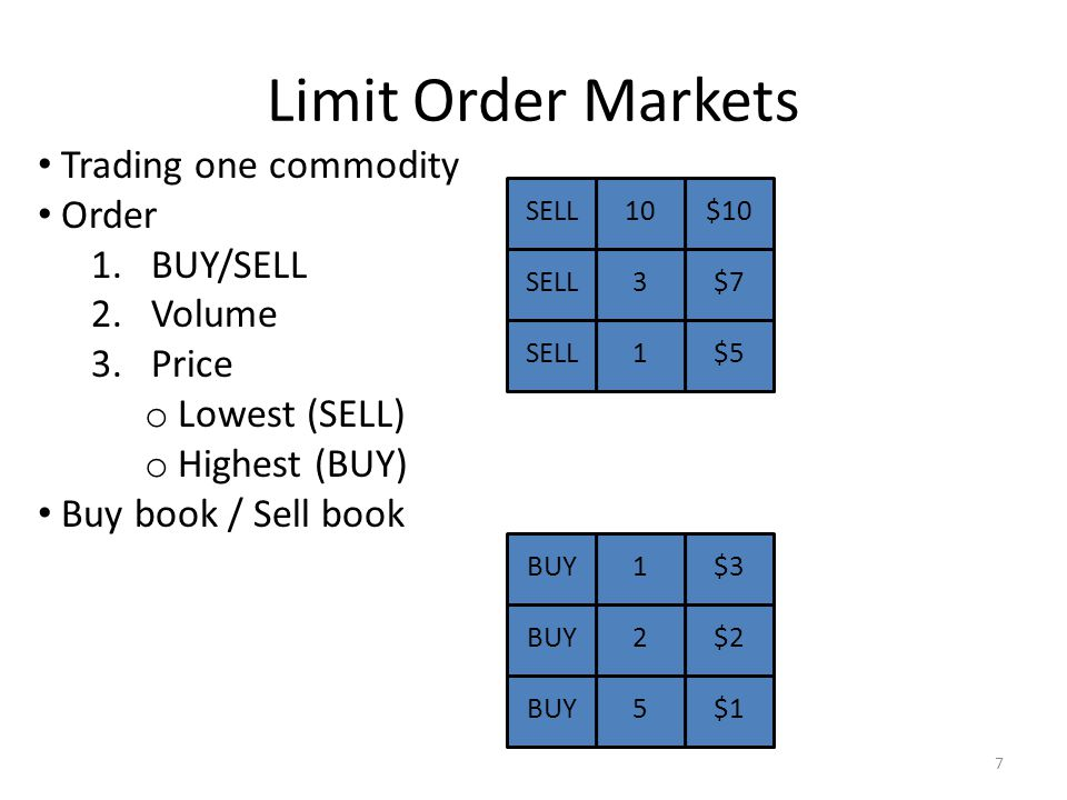 Limit Order Markets Trading one commodity Order 1.BUY/SELL 2.Volume 3.Price o Lowest (SELL) o Highest (BUY) Buy book / Sell book BUY5$1 BUY2$2 BUY1$3 SELL1$5 SELL3$7 SELL10$10 7