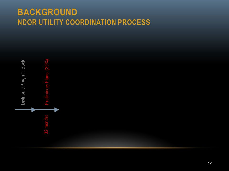 BACKGROUND NDOR UTILITY COORDINATION PROCESS 12 3 2 m o n t h s P r e l i m i n a r y P l a n s ( 3 0 % ) Distribute Program Book