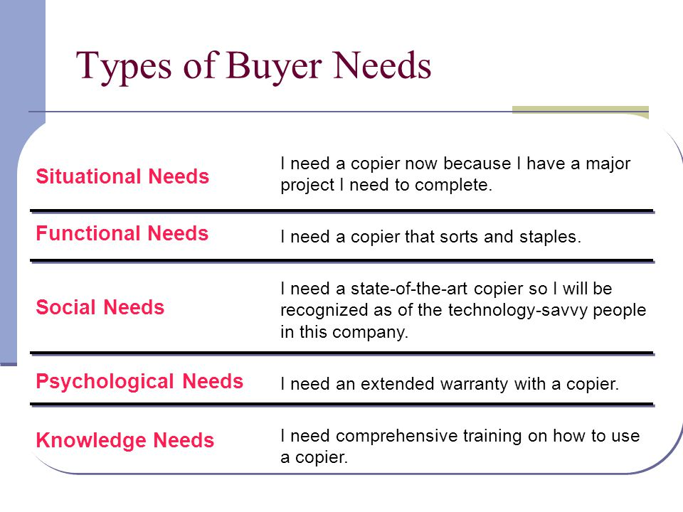 Types of Buyer Needs Situational Needs I need a copier now because I have a major project I need to complete. I need a copier that sorts and staples.