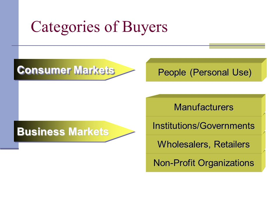 Categories of Buyers Manufacturers Institutions/Governments Wholesalers, Retailers Non-Profit Organizations Business Markets People (Personal Use) Con