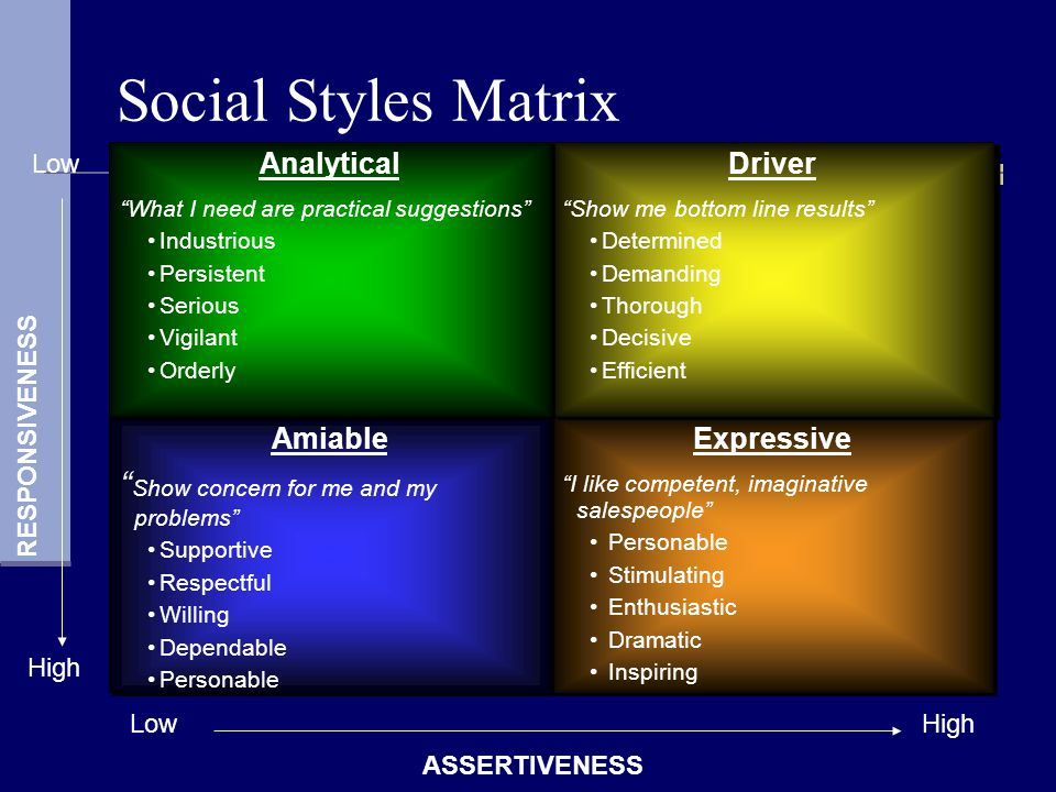 Social Styles Matrix Amiable Show concern for me and my problems Supportive Respectful Willing Dependable Personable Amiable Show concern for me and m