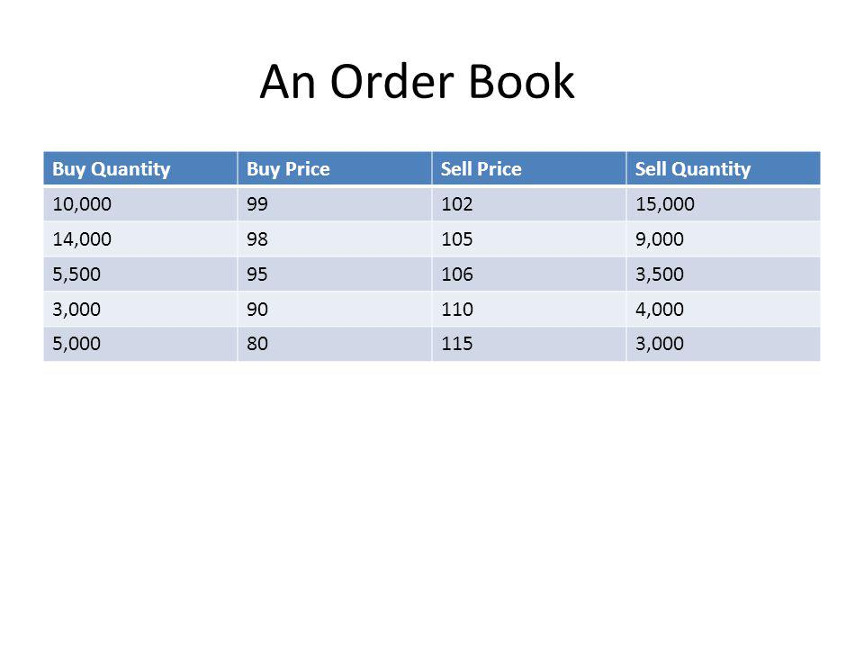 An Order Book Buy QuantityBuy PriceSell PriceSell Quantity 10,0009910215,000 14,000981059,000 5,500951063,500 3,000901104,000 5,000801153,000