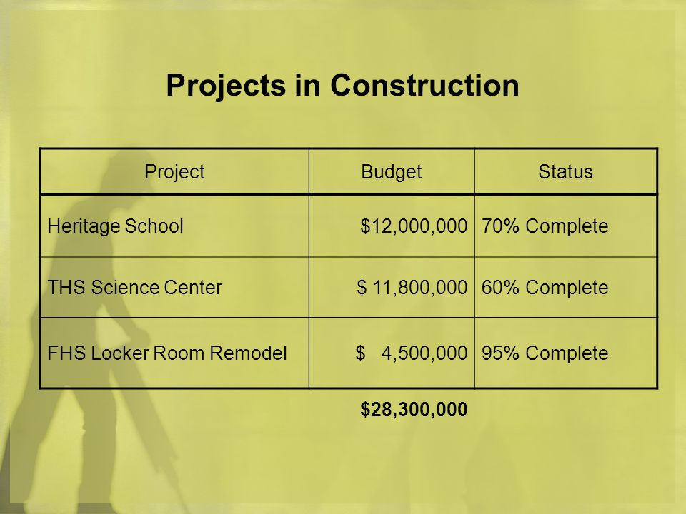 Projects in Construction ProjectBudgetStatus Heritage School$12,000,00070% Complete THS Science Center$ 11,800,00060% Complete FHS Locker Room Remodel$ 4,500,00095% Complete $28,300,000