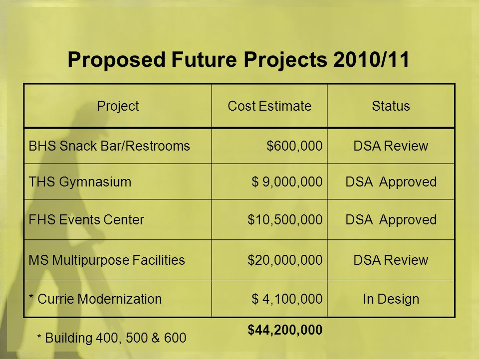 Proposed Future Projects 2010/11 ProjectCost EstimateStatus BHS Snack Bar/Restrooms$600,000DSA Review THS Gymnasium$ 9,000,000DSA Approved FHS Events Center$10,500,000DSA Approved MS Multipurpose Facilities$20,000,000DSA Review * Currie Modernization$ 4,100,000In Design * Building 400, 500 & 600 $44,200,000