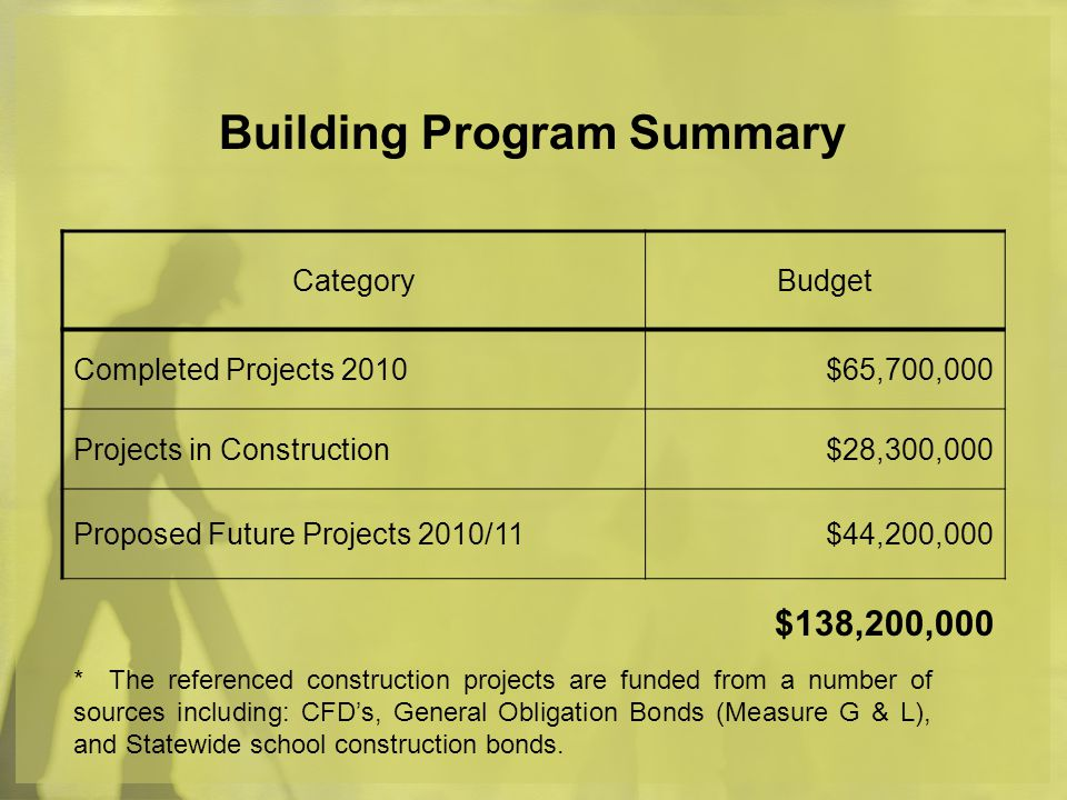 Building Program Summary CategoryBudget Completed Projects 2010$65,700,000 Projects in Construction$28,300,000 Proposed Future Projects 2010/11$44,200,000 $138,200,000 * The referenced construction projects are funded from a number of sources including: CFDs, General Obligation Bonds (Measure G & L), and Statewide school construction bonds.