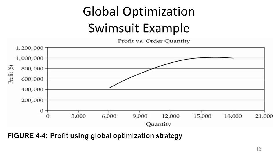 Global Optimization Swimsuit Example FIGURE 4-4: Profit using global optimization strategy 18