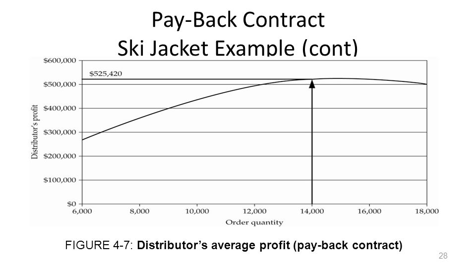 Pay-Back Contract Ski Jacket Example (cont) FIGURE 4-7: Distributors average profit (pay-back contract) 28