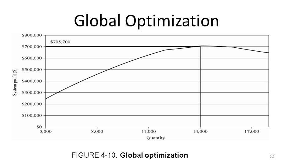 Global Optimization FIGURE 4-10: Global optimization 35