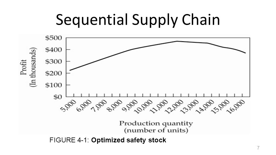 Risk Sharing In the sequential supply chain: – Buyer assumes all of the risk of having more inventory than sales – Buyer limits his order quantity because of the huge financial risk.