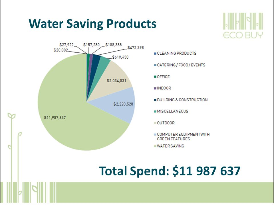 What is ECO-Buy Water Saving Products Total Spend: $11 987 637