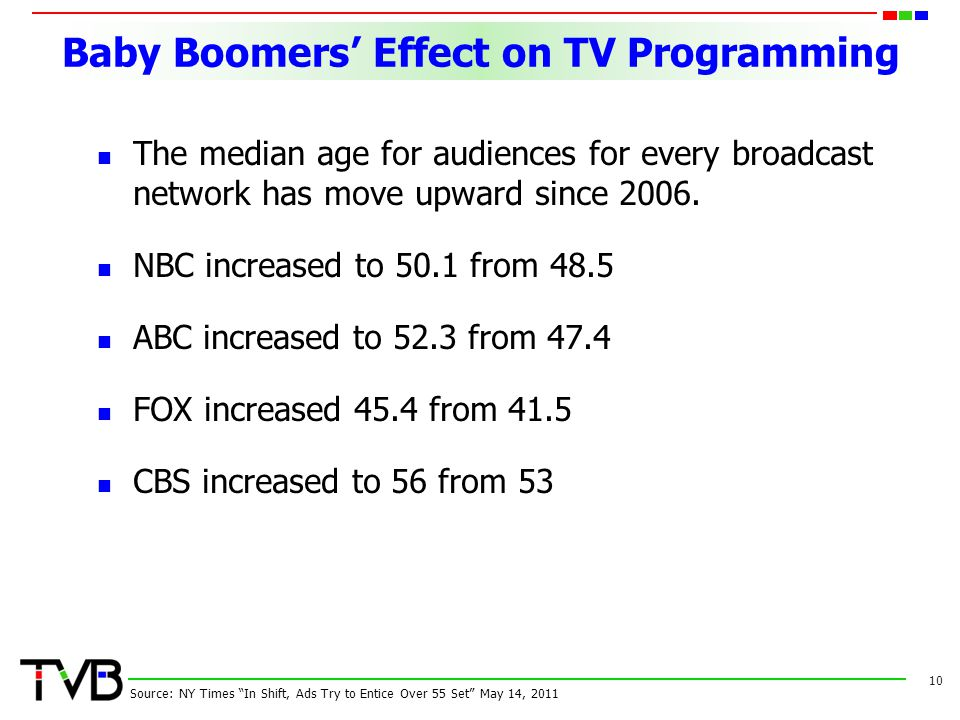 Baby Boomers Effect on TV Programming The median age for audiences for every broadcast network has move upward since 2006. NBC increased to 50.1 from