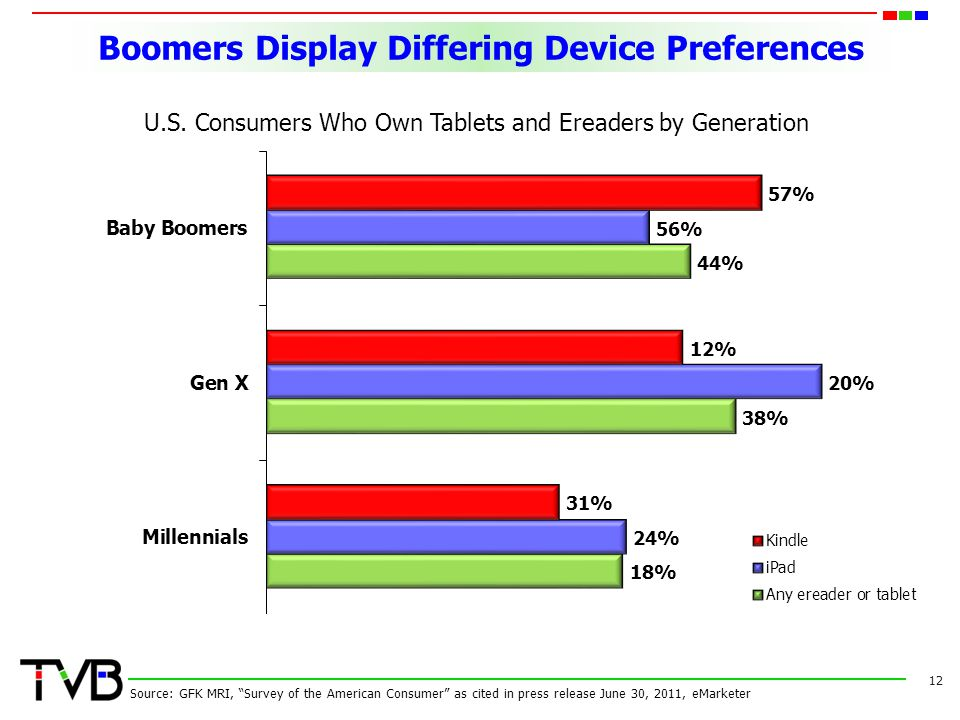 Boomers Display Differing Device Preferences 12 Source: GFK MRI, Survey of the American Consumer as cited in press release June 30, 2011, eMarketer U.