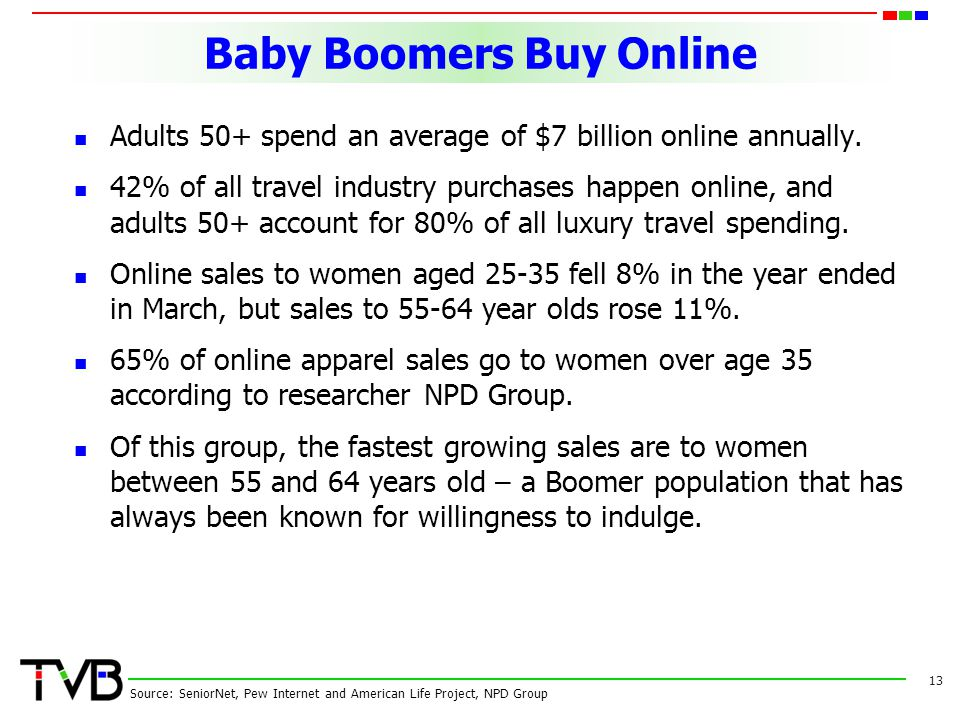 Baby Boomers Buy Online Adults 50+ spend an average of $7 billion online annually.