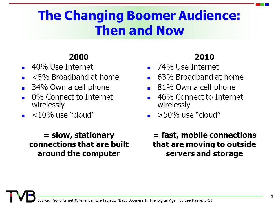 The Changing Boomer Audience: Then and Now 2000 40% Use Internet <5% Broadband at home 34% Own a cell phone 0% Connect to Internet wirelessly <10% use