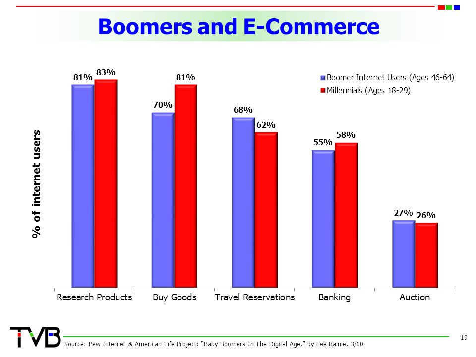 Boomers and E-Commerce 19 Source: Pew Internet & American Life Project: Baby Boomers In The Digital Age, by Lee Rainie, 3/10