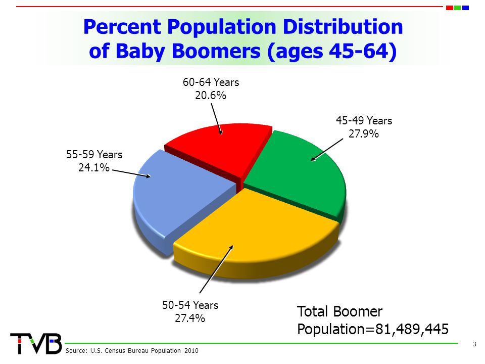 Percent Population Distribution of Baby Boomers (ages 45-64) 3 Source: U.S.
