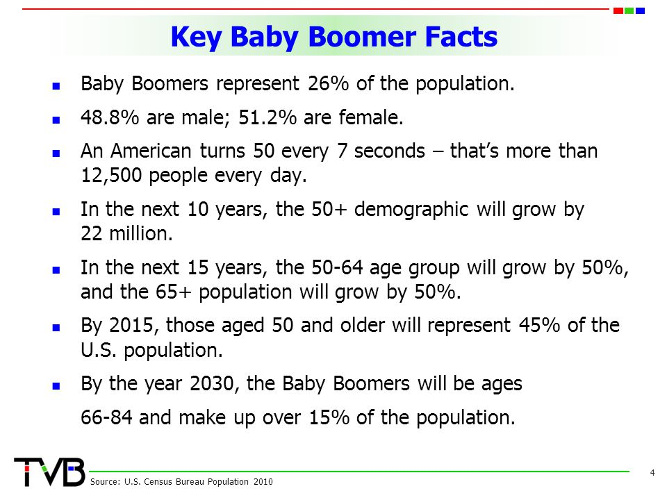 Key Baby Boomer Facts Baby Boomers represent 26% of the population. 48.8% are male; 51.2% are female. An American turns 50 every 7 seconds – thats mor