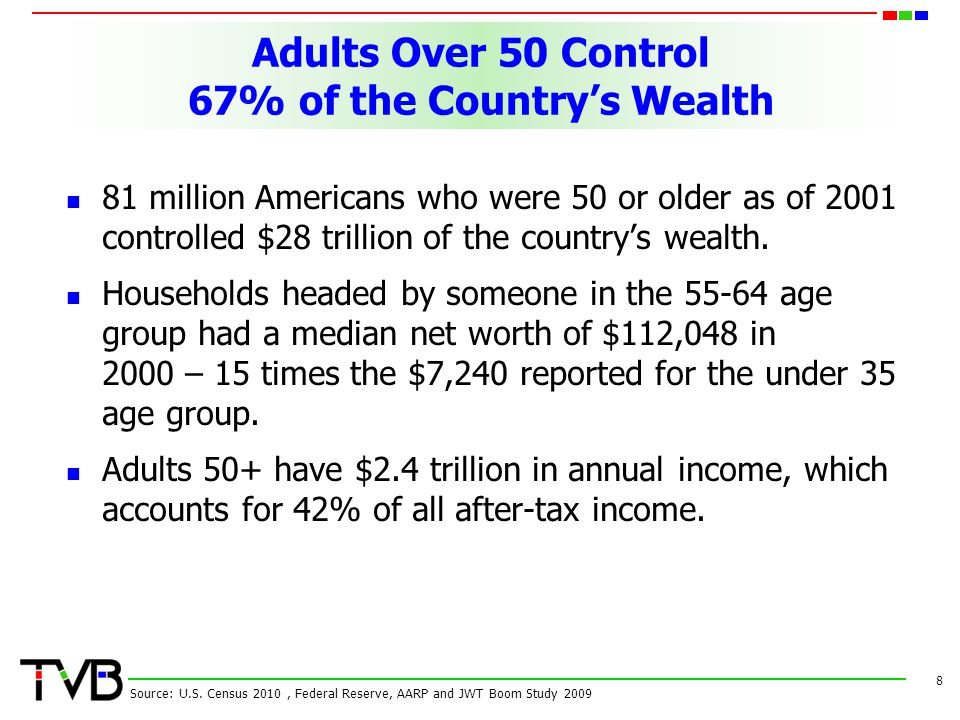 Adults Over 50 Control 67% of the Countrys Wealth 81 million Americans who were 50 or older as of 2001 controlled $28 trillion of the countrys wealth.
