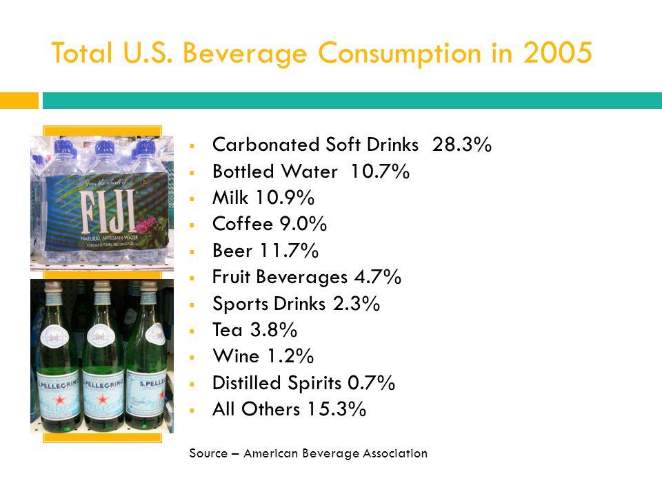 Total U.S. Beverage Consumption in 2005 Carbonated Soft Drinks 28.3% Bottled Water 10.7% Milk 10.9% Coffee 9.0% Beer 11.7% Fruit Beverages 4.7% Sports