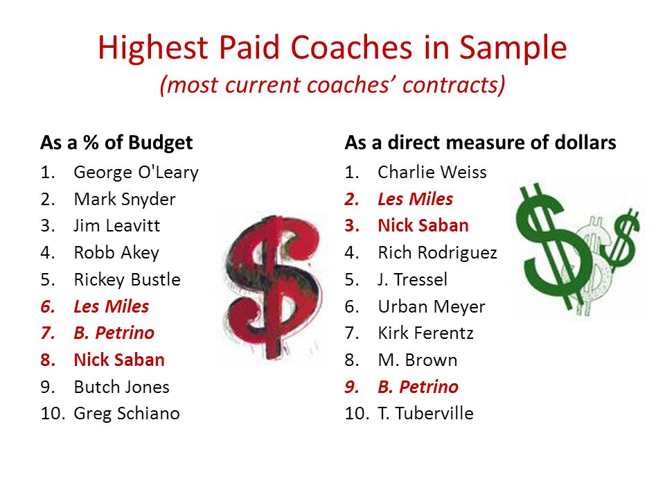 Highest Paid Coaches in Sample (most current coaches contracts) As a % of Budget 1.George O Leary 2.Mark Snyder 3.Jim Leavitt 4.Robb Akey 5.Rickey Bustle 6.Les Miles 7.B.