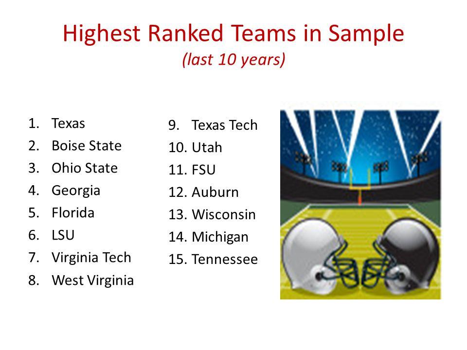 Highest Ranked Teams in Sample (last 10 years) 1.Texas 2.Boise State 3.Ohio State 4.Georgia 5.Florida 6.LSU 7.Virginia Tech 8.West Virginia 9.Texas Tech 10.Utah 11.FSU 12.Auburn 13.Wisconsin 14.Michigan 15.Tennessee