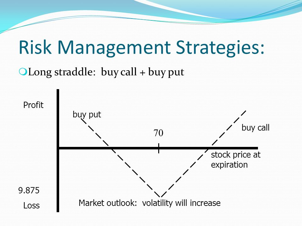 Risk Management Strategies: m Long straddle: buy call + buy put Profit Loss buy put stock price at expiration 9.875 70 buy call Market outlook: volati