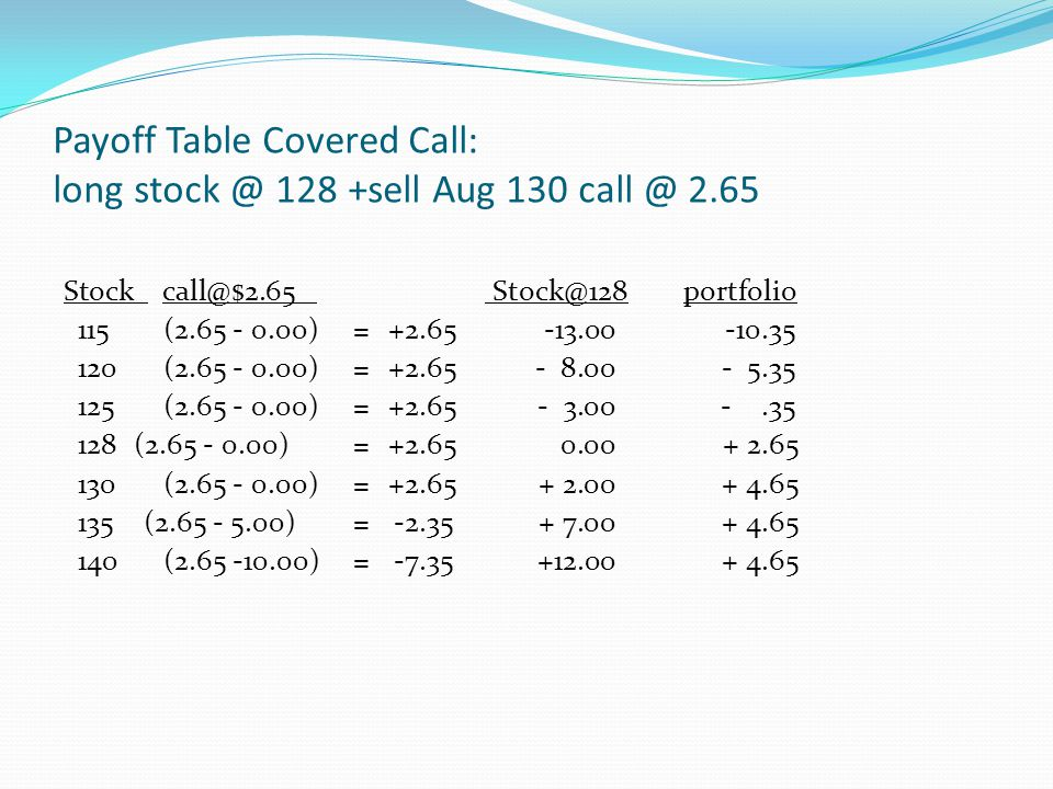 Payoff Table Covered Call: long stock @ 128 +sell Aug 130 call @ 2.65 Stock call@$2.65 Stock@128 portfolio 115(2.65 - 0.00)=+2.65-13.00 -10.35 120(2.6