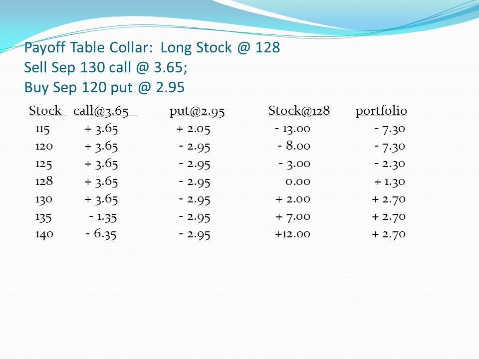 Payoff Table Collar: Long Stock @ 128 Sell Sep 130 call @ 3.65; Buy Sep 120 put @ 2.95 Stock call@3.65 put@2.95Stock@128 portfolio 115+ 3.65+ 2.05- 13