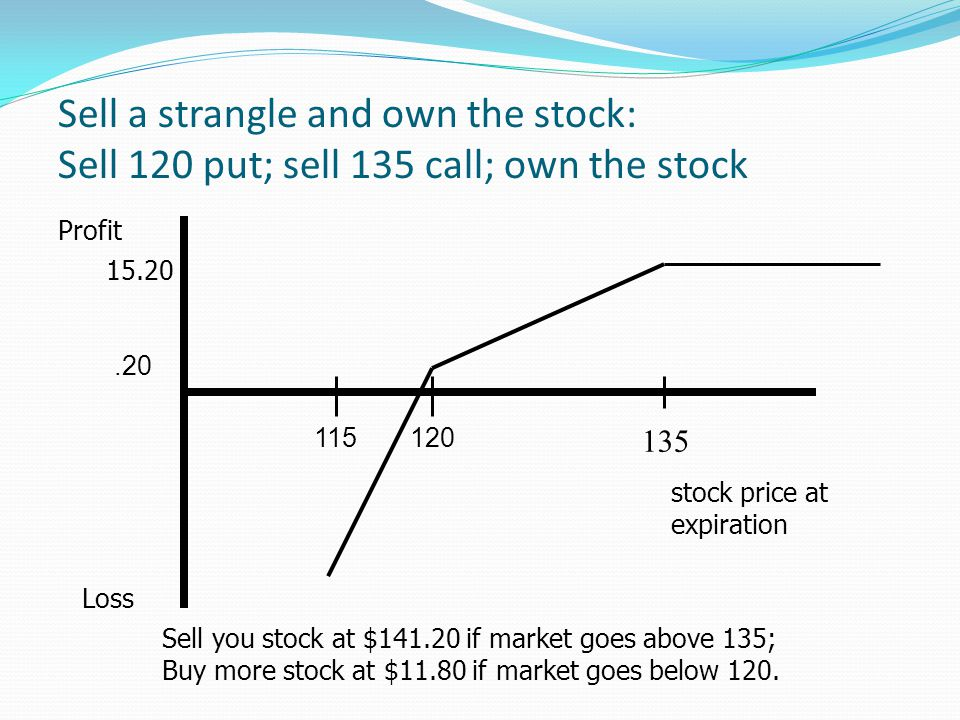 Sell a strangle and own the stock: Sell 120 put; sell 135 call; own the stock Profit Loss stock price at expiration 15.20 135 Sell you stock at $141.2