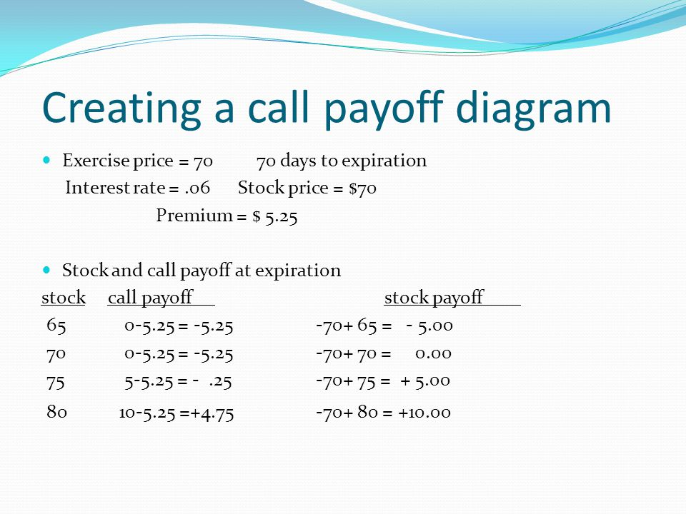 Creating a call payoff diagram Exercise price = 70 70 days to expiration Interest rate =.06 Stock price = $70 Premium = $ 5.25 Stock and call payoff a