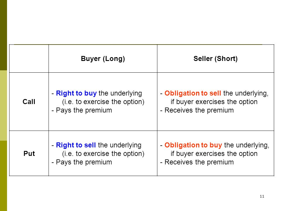 Buyer (Long)Seller (Short) Call - Right to buy the underlying (i.e. to exercise the option) - Pays the premium - Obligation to sell the underlying, if