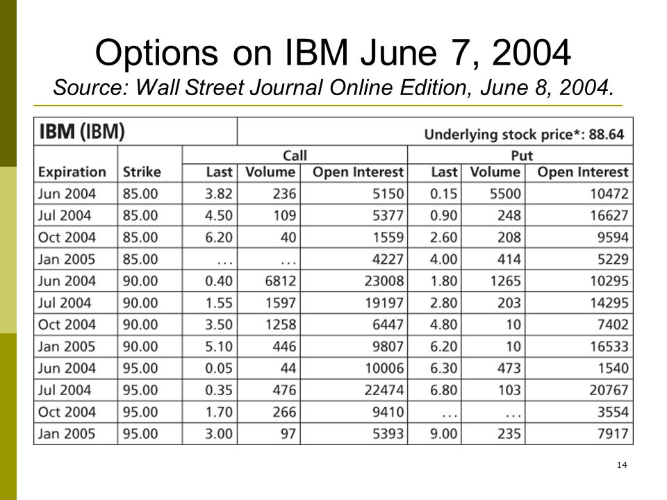14 Options on IBM June 7, 2004 Source: Wall Street Journal Online Edition, June 8, 2004.