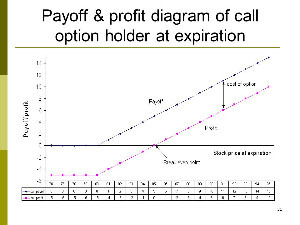 31 Payoff & profit diagram of call option holder at expiration