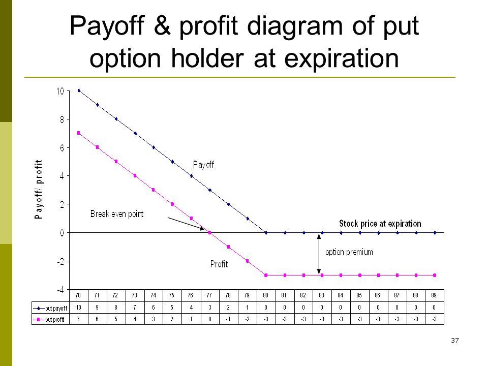 37 Payoff & profit diagram of put option holder at expiration