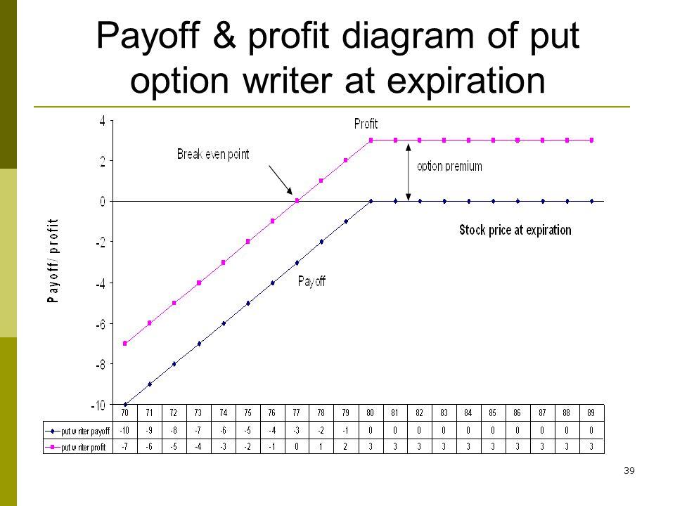39 Payoff & profit diagram of put option writer at expiration